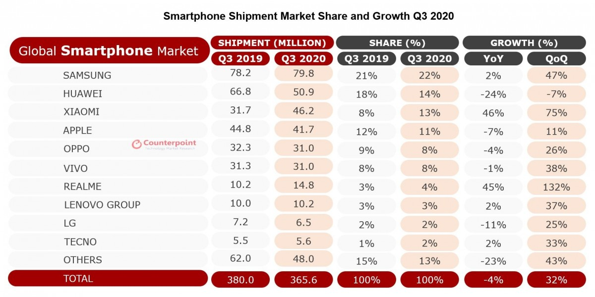 smartphone shipment - realme enters in Top 7 brands in Q3 2020