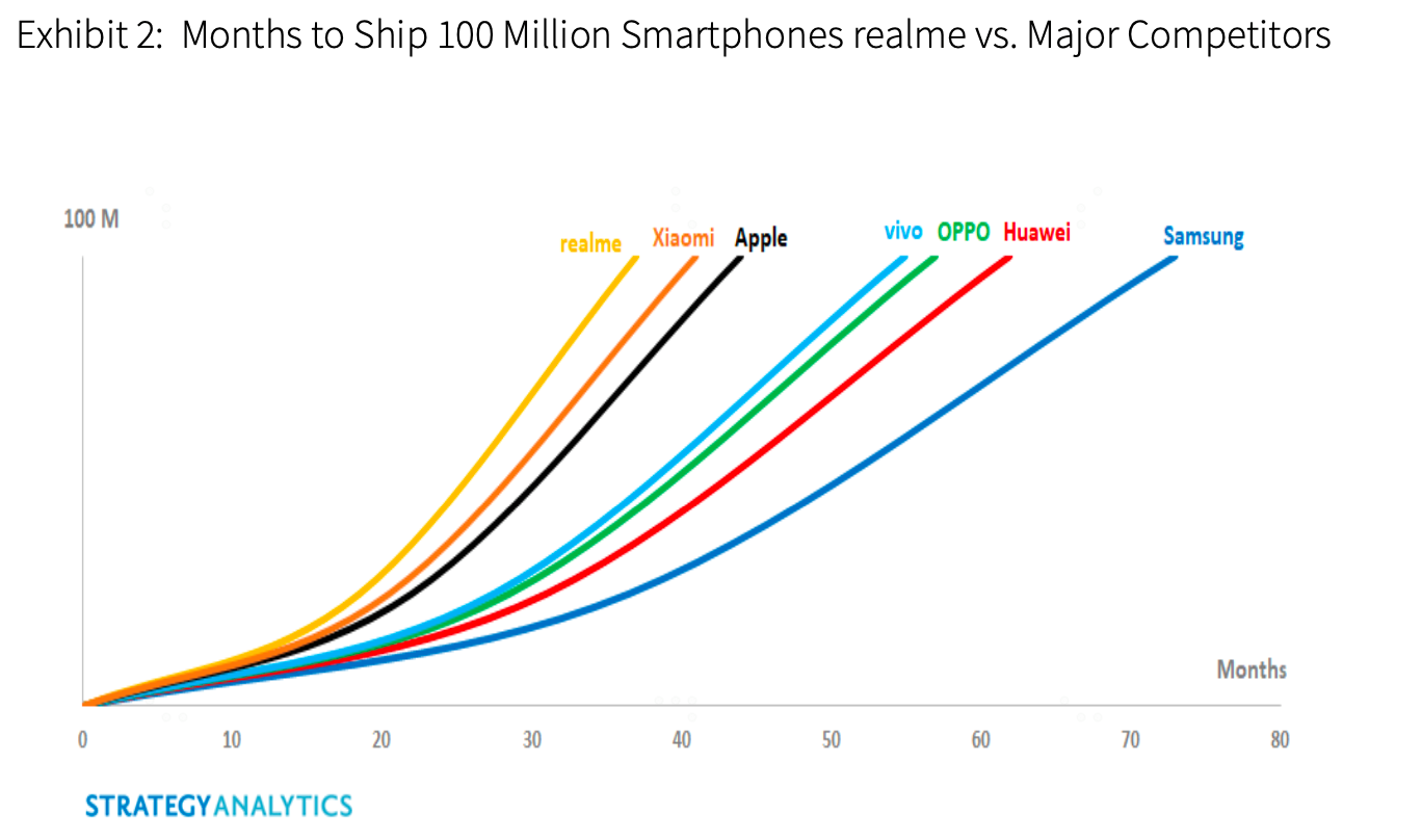 Artwork 1 1 - Realme Becomes the Fastest Smartphone Brand to Sell 100 Million Handsets Globally